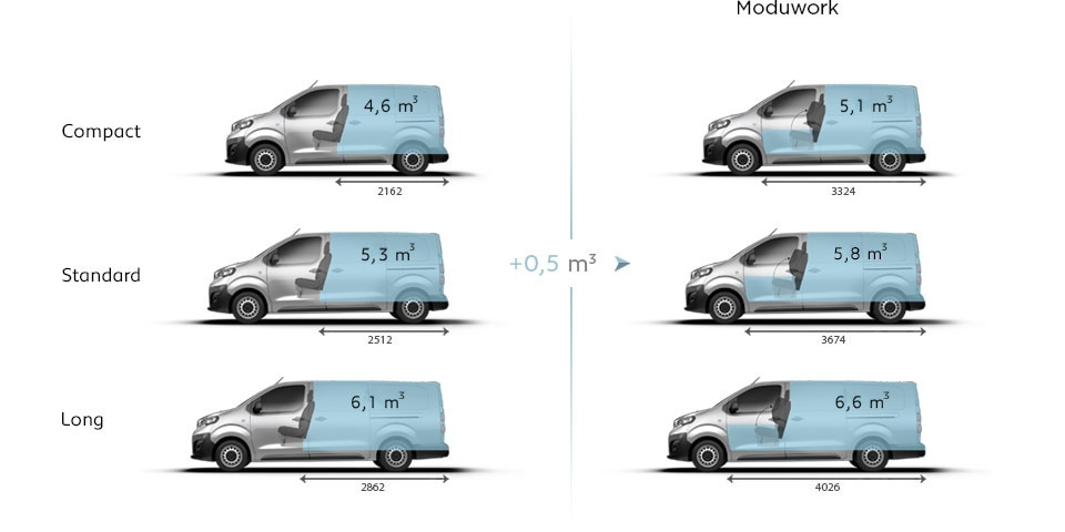 Peugeot-Novo-Expert-Furgão-DIMENSÕES-Volume-moduwork